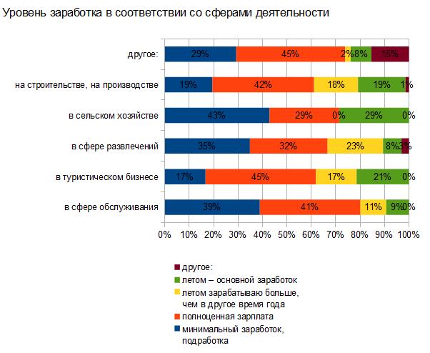 Подработка на дому в иркутске