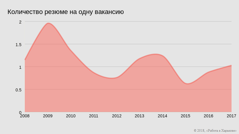Динамина 2008-2017