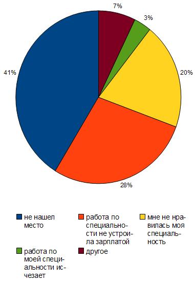 Найти работу по специальности недвижимость болгария дома